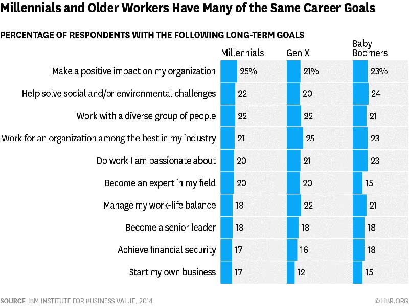 What Do Millennials Really Want at Work? The Same Things the Rest of Us Do