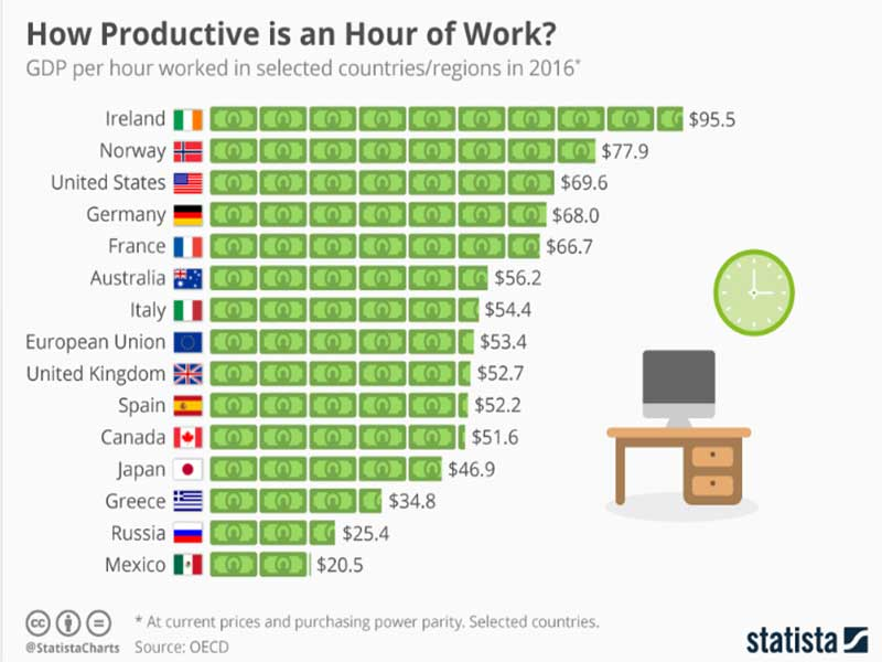 how productive is an hour of work - Working fewer hours makes you more efficient. Here's the proof. (from World Economic Forum)